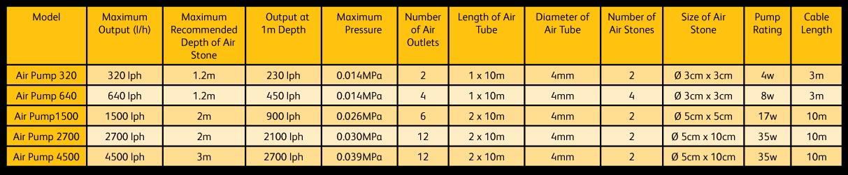 hozelock-air-pump-performance.png